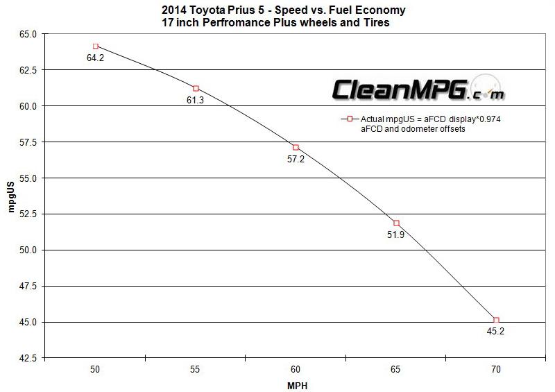 2014_Toyota_Prius_5_-_Speed_vs_FE.jpg