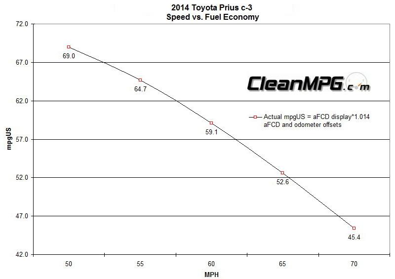2014_Toyota_Prius_c_Speed_vs_FE.jpg