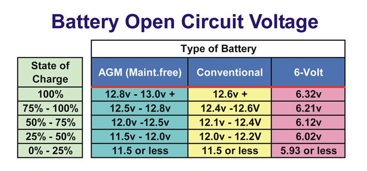What Should The Voltage Be On A Good Car Battery
