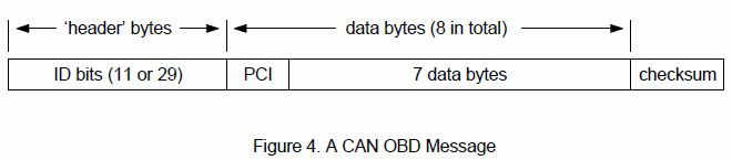 CAN OBD message format.jpg