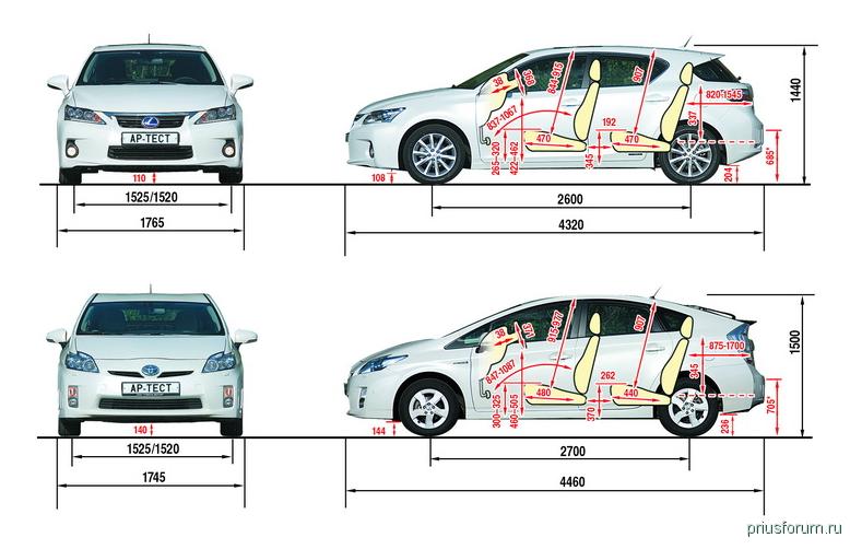Superior CT200h Vs Prius 3G.png