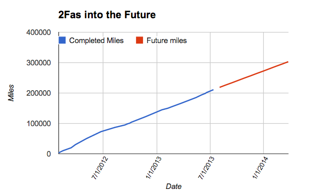 Future 2Fas.png