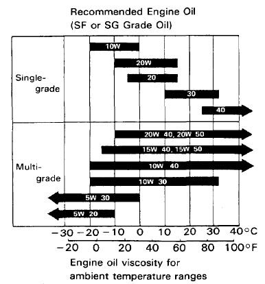 2012 prius c 10k mile oil analysys page 2 priuschat On 20w50 motor oil temperature range
