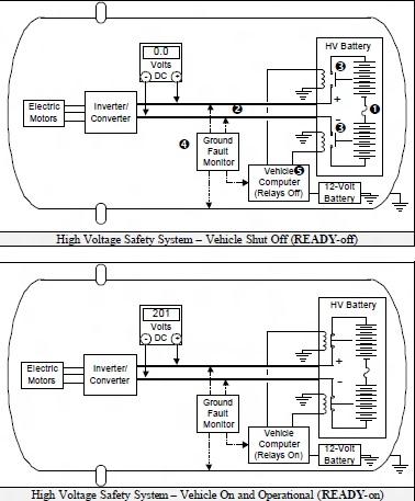 HV status by READY indicator.jpg