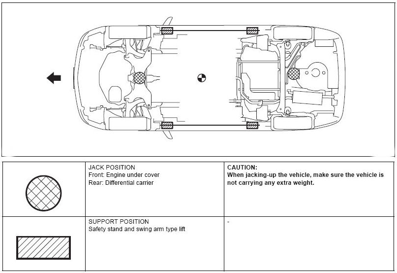 lift points on a vehicle