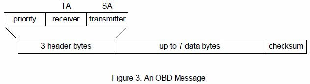 OBD message format.jpg