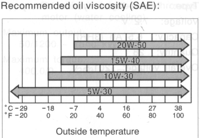 Is 10w30 oil really ok page 4 priuschat for What s the difference between 5w30 and 10w30 motor oil