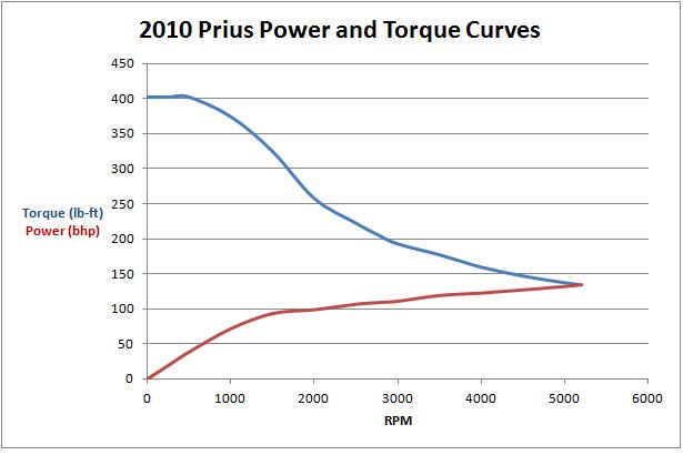What Is The Total Hybrid System Torque Rating Priuschat