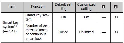 Turn off Smart Key System | PriusChat